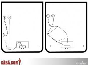 Innebandy anfallsspel övningar övning och träning 2 mot 0, 2-1, 2-2